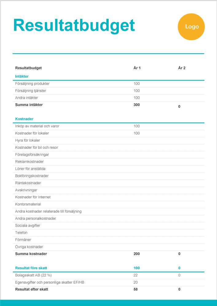 resultatbudget mall